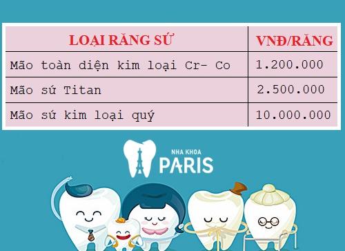Chi phí bọc mão răng sứ tại Nha khoa Paris