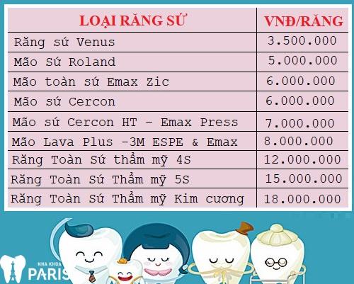 Chi Phí Bọc răng sứ giá bao nhiêu tiền? [Bảng Giá CHUẨN 2018] 2