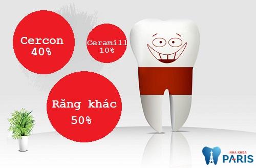 Nên bọc răng sứ Ceramill hay răng sứ Cercon? 3
